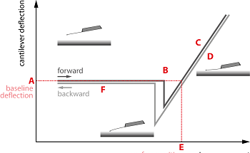 Nanomechanical Indentation Measurements with Force Spectroscopy