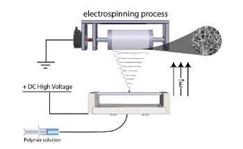 Filtration Applications of Electrospun Nanofibers