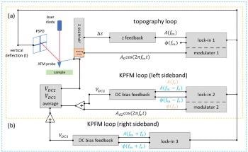 Utilizing Sideband Kelvin Probe Force Microscopy for Surface Potential Imaging