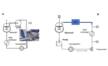 Real-Time Droplet Size Monitoring of Nano Emulsions During High Pressure Homogenization