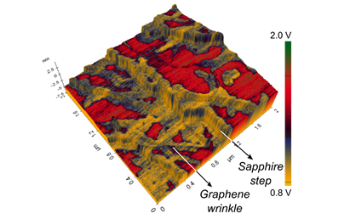 Using Atomic Force Microscopy to Correlate Graphene's Functional Properties on the Nanoscale
