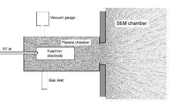 Electron Beam Induced Contamination: How to Achieve Active Monitoring and Control