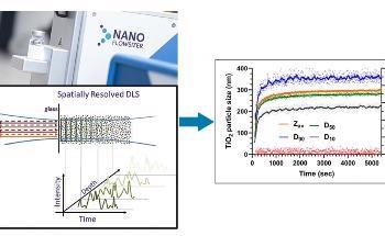 Continuous Size Monitoring of Turbid Titanium Dioxide Nanosuspensions with the Nanoflowsizer.
