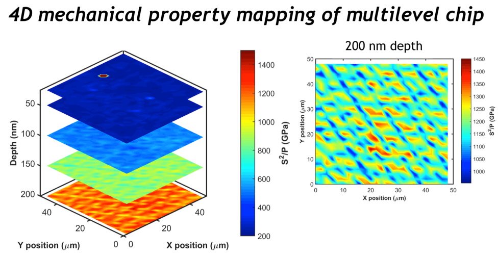 Tomography Mapping with NanoBlitz 4D