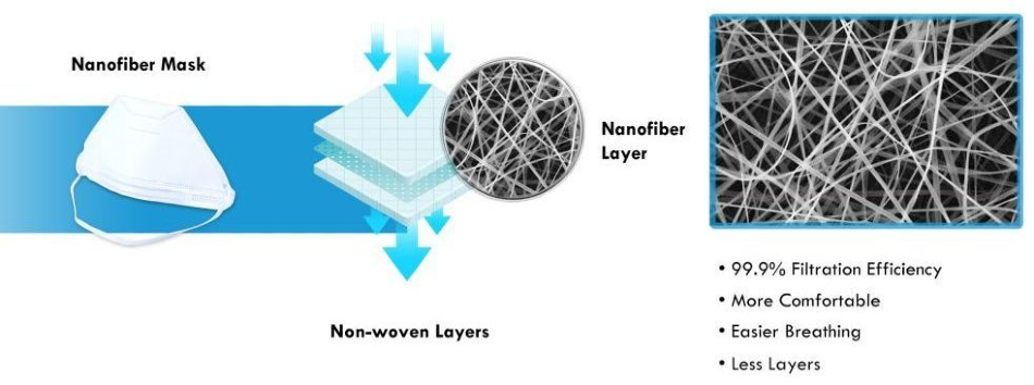 Nanofiber Face Masks