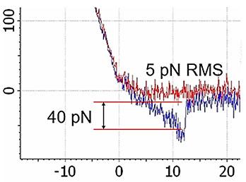 Streptavidin-biotin affinity single-molecule detection.