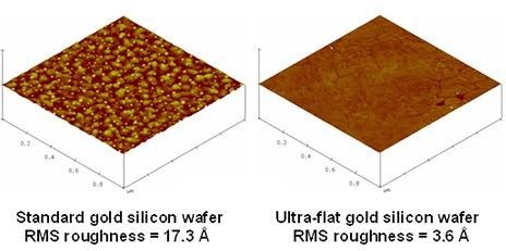 Ultra-Flat Gold Surfaces