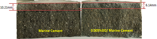 Chloride diffusion depth of cement mortar—28 days with 10 m3/second to 12 m3/second.