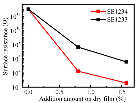 Surface resistance (Ω) by adding SE1234 into acrylic resin with the weight of 0%, 0.8%, and 1.575%. The coating substrate is PET and the thickness of the film should be 0.5 mm (wet state before drying).
