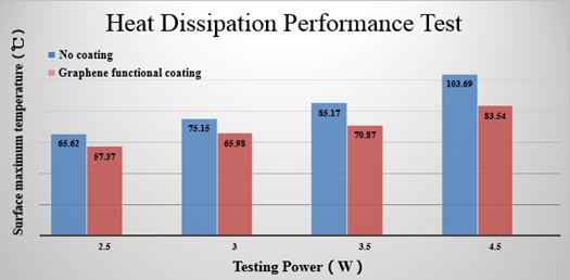 SE5133/5134: Graphene for Heat Dissipation