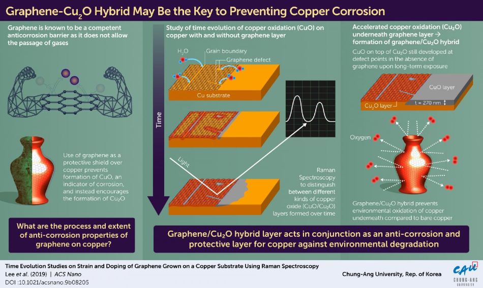 Scientists in Korea are first to observe an unprecedented way in which graphene forms a hybrid layer that prevents copper corrosion