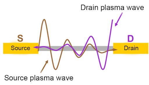 A schematic representation of plasma wave propagation in the transistor channel.