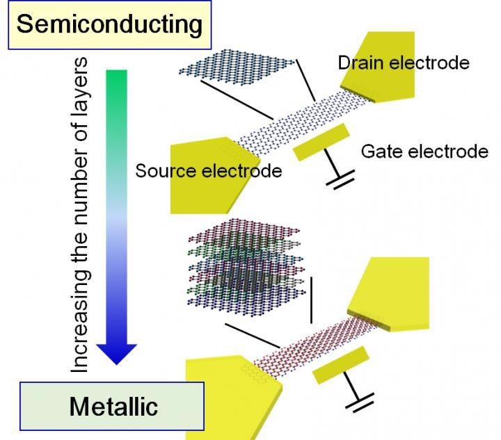 Researchers Establish a Design Guideline for Practical Applications of Graphene Devices