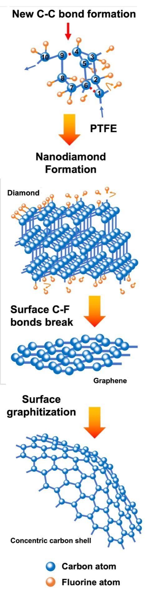 新工艺制造出氟化纳米金刚石、石墨烯和同心碳