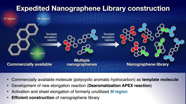 快速高效合成纳米石墨烯的新方法