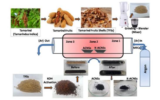 Researchers Convert Tamarind Shells into Carbon Nanosheets for Supercapacitors