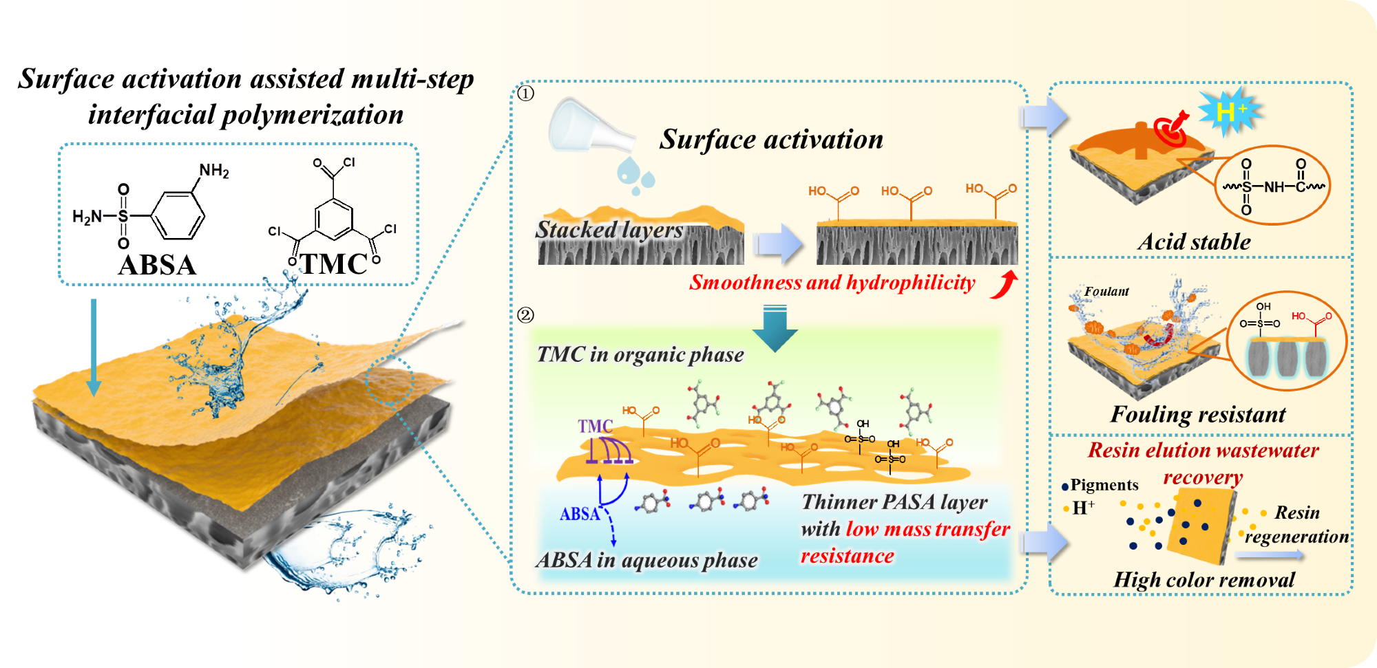 Novel Acid-Resistant Nanofiltration Membranes for Efficient Wastewater Treatment.