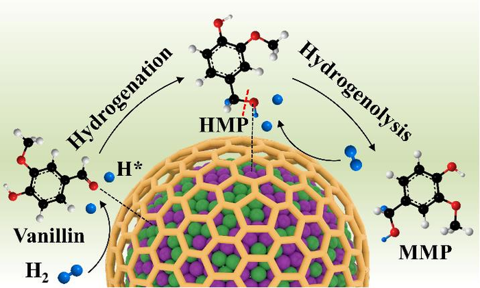 Researchers Use Alloyed Nanoparticles as Catalysts for Hydrodeoxygenation.