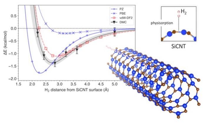 Researchers Simulate Hydrogen Storage Efficiency of Silicon Carbide Nanotubes