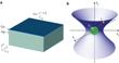 Researchers Fabricate Indefinite Metamaterials to Create Nano-Scale 3D Optical Cavities