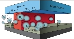 Fully Integrated Microfluidic Test-Bed for Solar-Driven Electrochemical Energy Conversion Systems