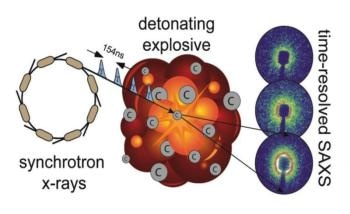 Time-Resolved Small-Angle X-Ray Scattering Improves Explosive Modelling