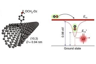 Researchers Investigate Enhanced Potential of Carbon Nanotubes for Quantum Computing