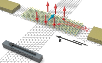 Generation and Manipulation of Spin Currents for Advanced Electronic Devices