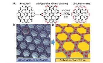 On-Surface Synthesis of Graphene Molecules and Their Superlattices