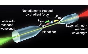 New Method Uses Lasers to Control Movement of Nanodiamonds with Fluorescent Centers