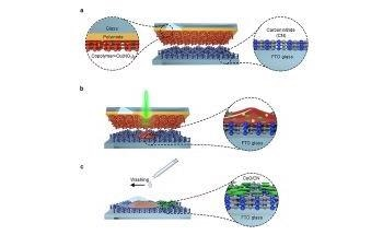 New Laser-Driven Method to Create Nanoparticles