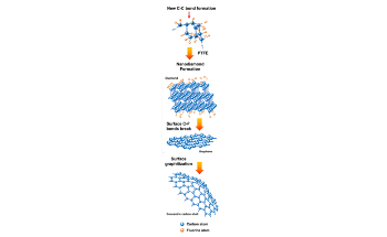 New Process Creates Fluorinated Nanodiamonds, Graphene and Concentric Carbon