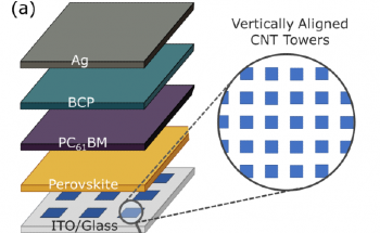 Imaging Charge Extraction in VACNT Perovskite Solar Cells Using Spectral and Lifetime Confocal Photoluminescence Mapping