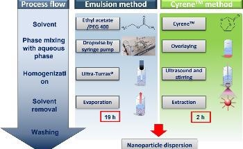 Renewable Solvent Cyrene™Delivers High-Purity Nanoparticles for Medical Applications