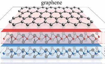 Novel Alternative Mechanism to Achieve Superconductivity in Graphene