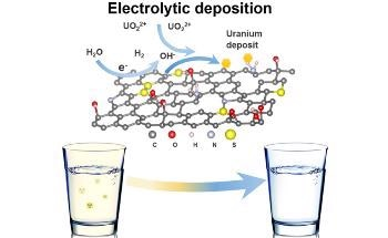 Using Graphene Foam to Filter Toxins from DrinkingWater