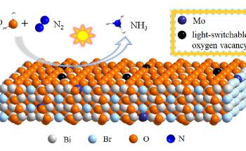 Introducing Oxygen Vacancies into Mo-Doped Bi5O7Br Nanosheets Improves N2 fixation