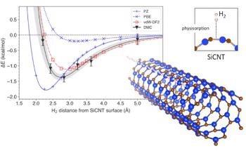 研究人员模拟碳化硅纳米管的储氢效率