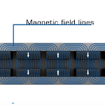 PI's Ironless Linear Motors