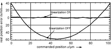 Positioning error before and after sensor linearization.