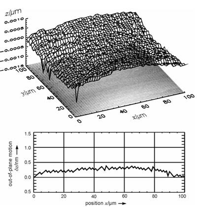 Out-of-plane motion (Z) over a 100 x 100 µm2 scanning range.