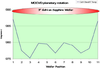 AZoNano - Nanotechnology - Spatially resolved GaN on sapphire temperature during rotation. Only kSA BandiT can directly measure GaN film temperature.