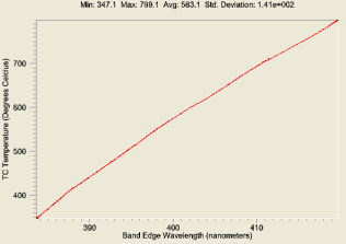 AZoNano - Nanotechnology - The absorption edge is referenced to empirically generated kSA calibration files and output as temperature.
