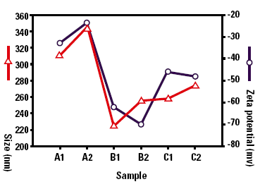 Zeta Potential and particle size data for stabilized lipid emulsion samples.