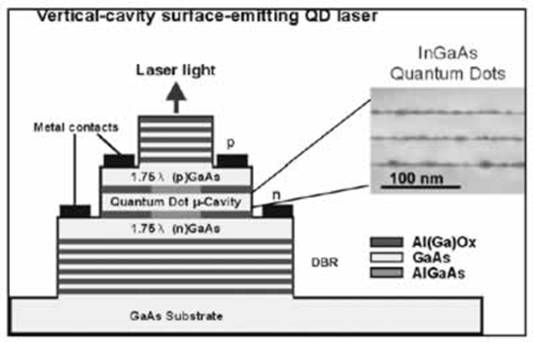 AZoNano, Nanotechnology - Figure showing the schematic structure of a QD Vertical Cavity Surface Emitting Laser (VCSEL).