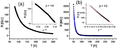 The resistance as a function of temperature for a Mo6S3I6 nanowire bundle measured before (a) and after (b) annealing. The insets show a log(R) versus T −1/4 for (a) and a log(R) versus T −1/2 for (b) respectively. The straight line in the inset of (a) represents a fit with β = 1/4 and 1/2 for (b) respectively