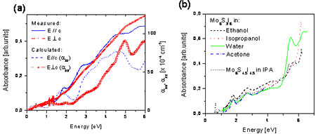 (a) Measurements of optical absorption in oriented thin films.  The molecular axis c was in one case oriented parallel and in the other perpendicular to polarization. Solid lines are from the experiment (arbitrary scale), the other lines are calculated in the RPA. (b) The absorption spectra of Mo6S3I6 nanowires in different solvents and in addition the spectra of Mo6S4.5I4.5 nanowires in IPA.