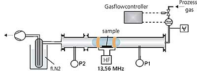 Schematic view of the tube reactor in horizontal design