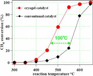 AZoNano - The A to Z of Nanotechnology - Methane oxidation activity in the platinum-alumina catalyst