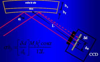 AZoNano - The A to Z of Nanotechnology - Stress in thin films induces curvature in the substrate. The kSA MOS system measures the curvature optically by monitoring the deflection of parallel beams of light.